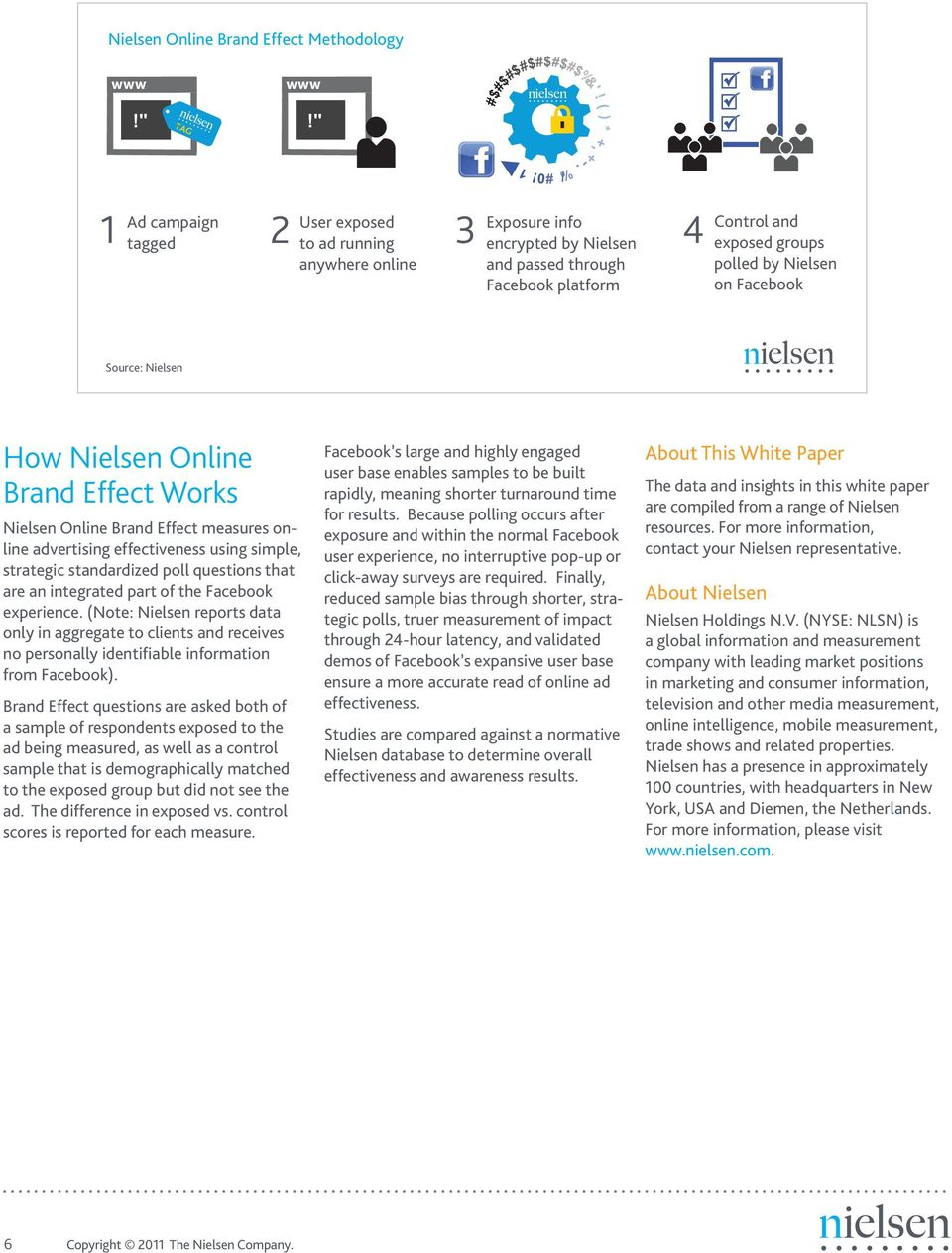 . % / 3 4 Control and exposed groups polled by Nielsen on Facebook How Nielsen Online Brand Effect Works Nielsen Online Brand Effect measures online advertising effectiveness using simple, strategic