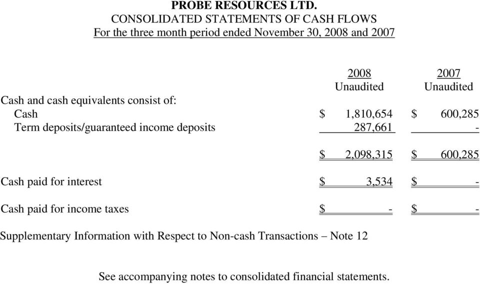 600,285 Cash paid for interest $ 3,534 $ - Cash paid for income taxes $ - $ - Supplementary Information