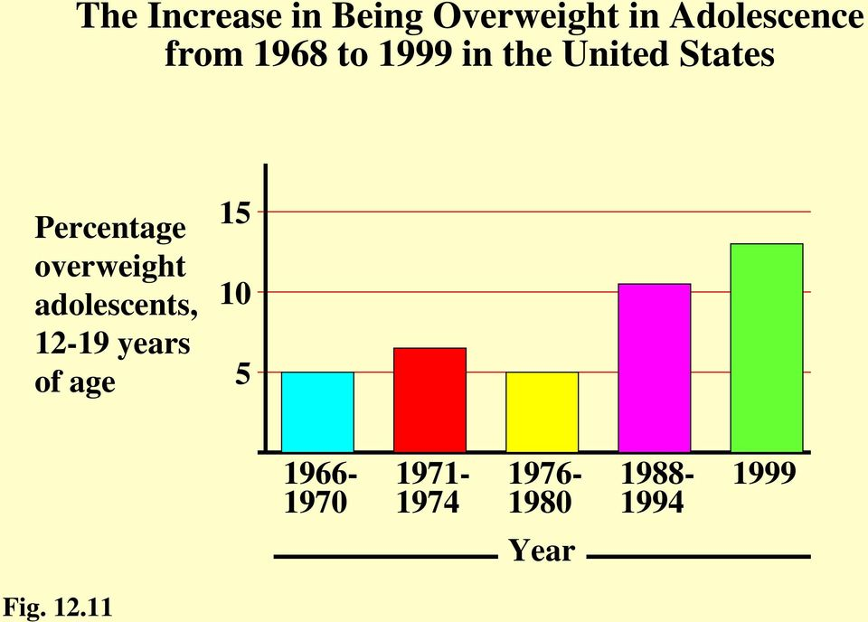overweight adolescents, 12-19 years of age 15 10 5