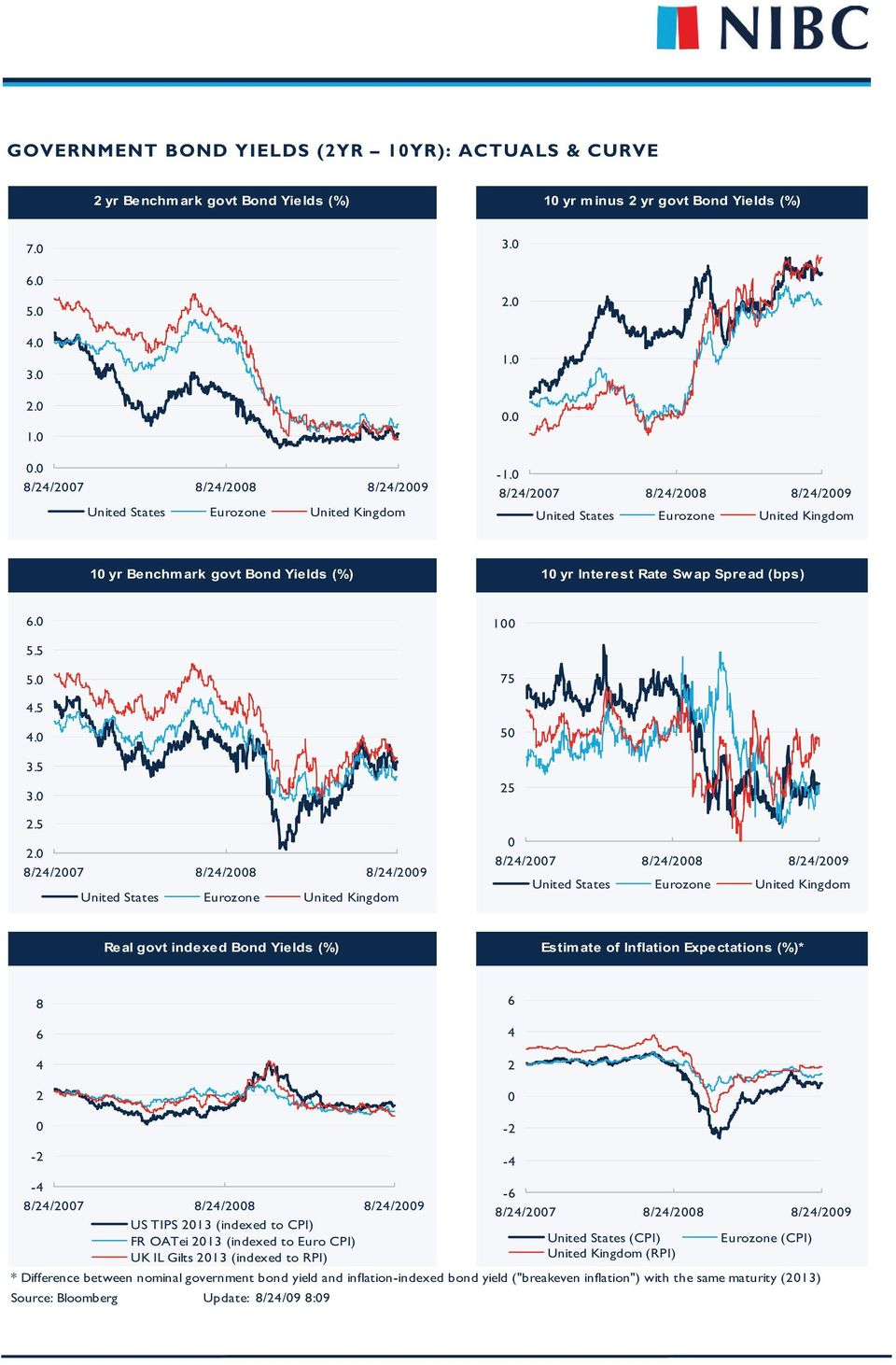 5 25 Real govt indexed Bond Yields (%) Estimate of Inflation Expectations (%)* 8 6 4 2 6 4 2-2 -2-4 US TIPS 213 (indexed to CPI) FR OATei 213 (indexed to Euro CPI) UK IL