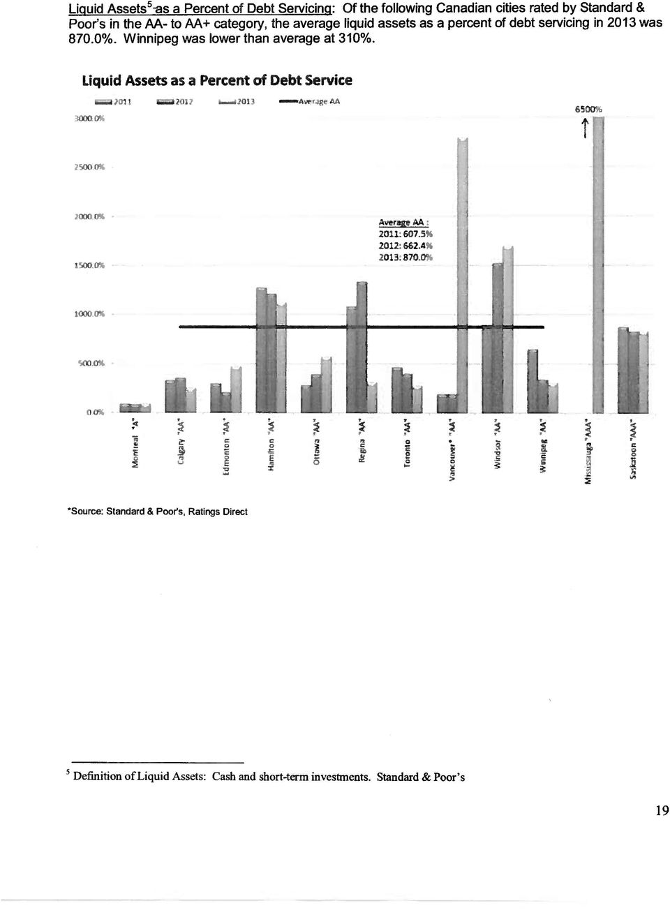 Liquid Assets as a Percent of Debt Service 3i1O 7.?IU! : - 4)fl 6500 11 MO 0% vere A 2011: &075 2012: 662,$?Ot 3.