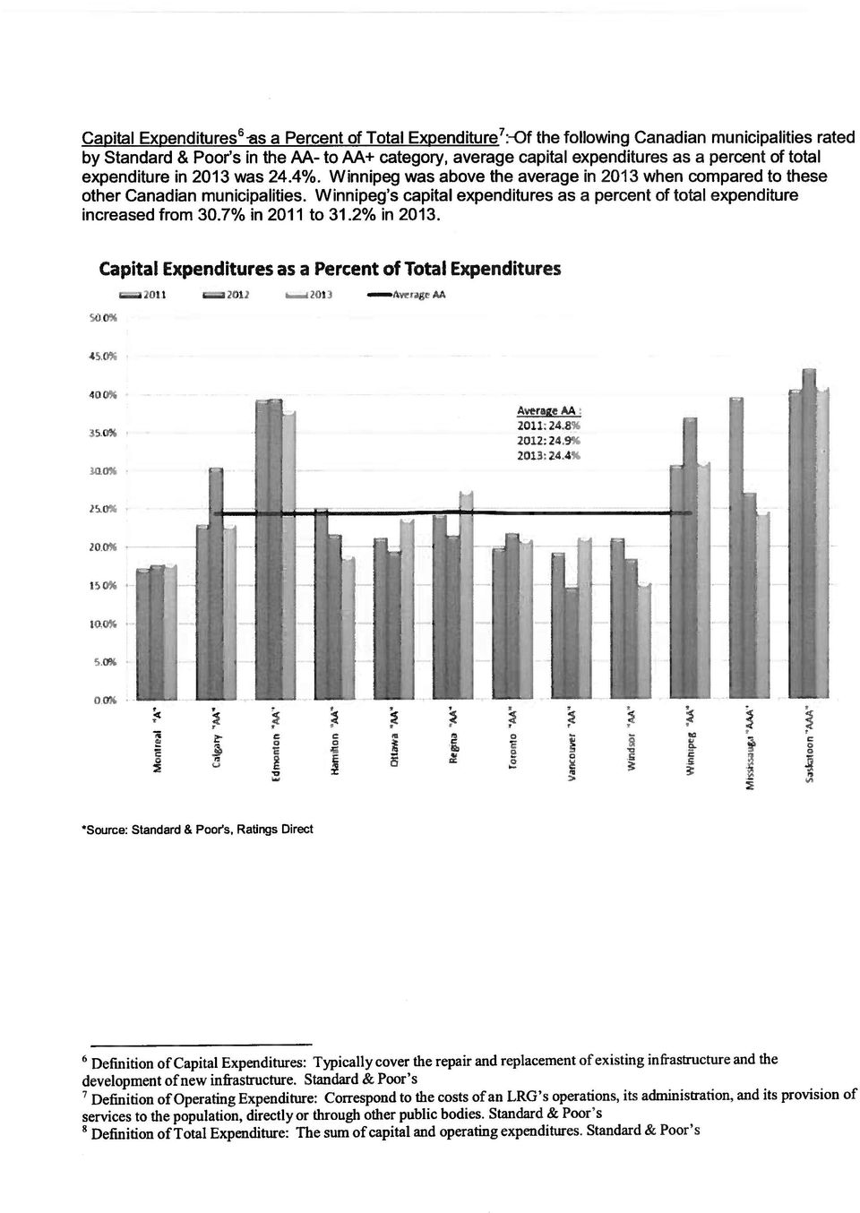 Winnipeg s capital expenditures as a percent of total expenditure increased from 30.7% in 2011 to 31.2% in 2013. Capital Expenditures as a Percent of Total Expenditures.