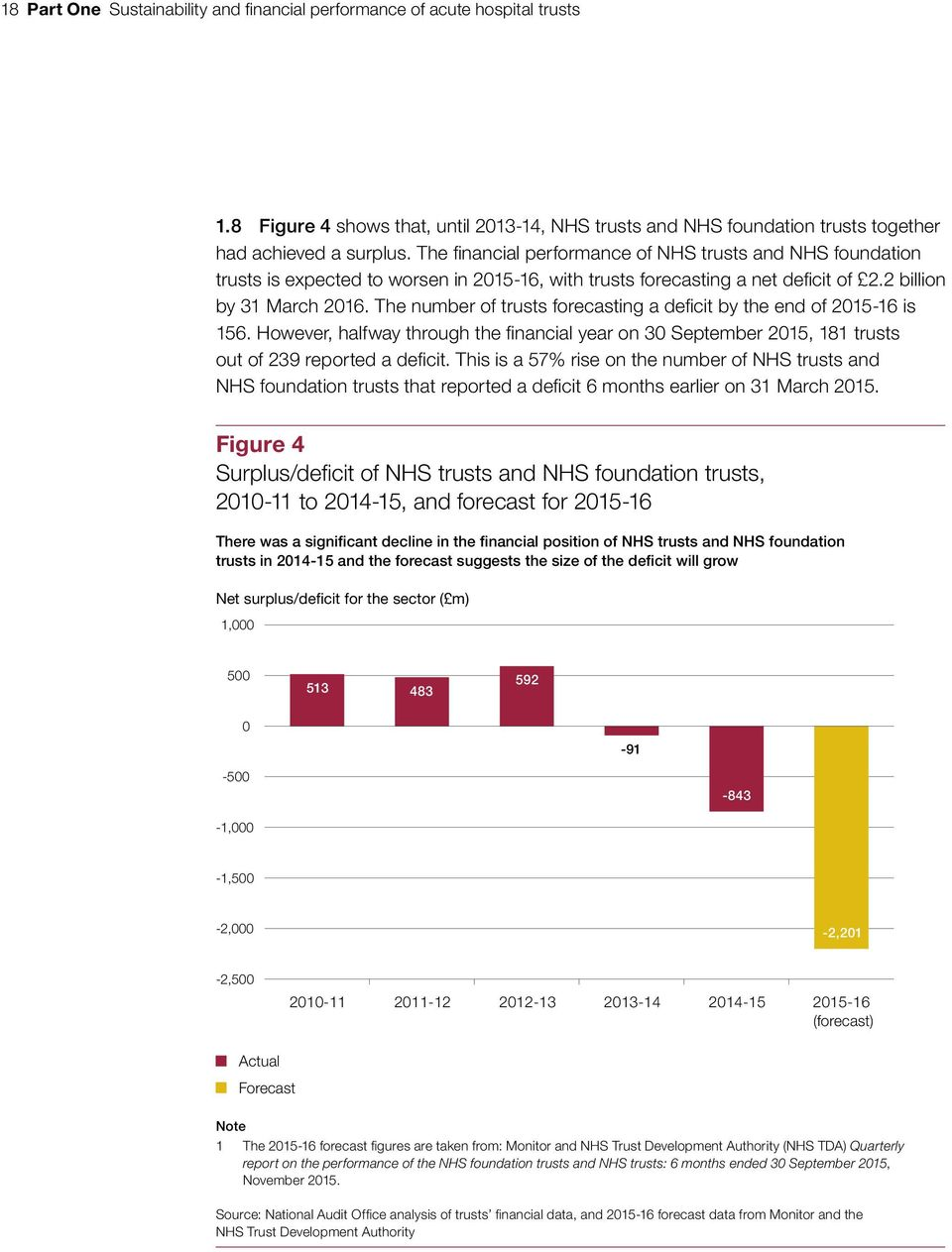 The number of trusts forecasting a deficit by the end of 2015-16 is 156. However, halfway through the financial year on 30 September 2015, 181 trusts out of 239 reported a deficit.