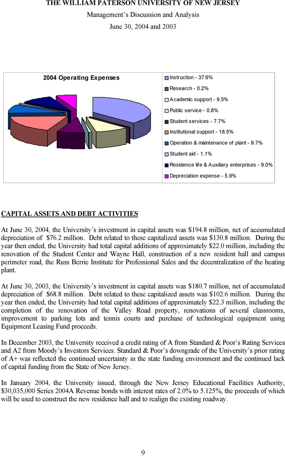 9% CAPITAL ASSETS AND DEBT ACTIVITIES At June 30, 2004, the University s investment in capital assets was $194.8 million, net of accumulated depreciation of $76.2 million.