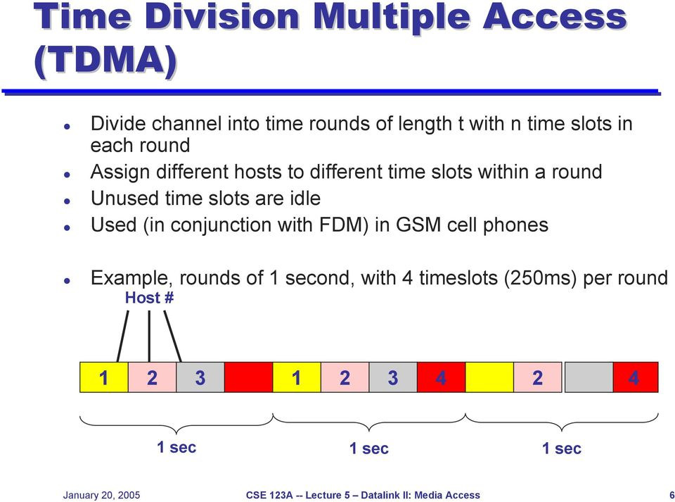 conjunction with FDM) in GSM cell phones Example, rounds of 1 second, with 4 timeslots (250ms) per round