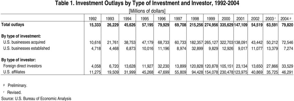 57,195 79,929 69,708 215,256 274,956 335,629 147,109 54,519 63,591 79,820 By type of investment: U.S.