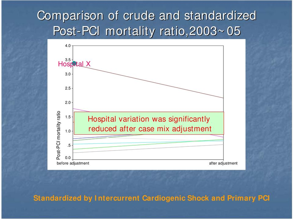 Hospital variation was significantly reduced after case mix adjustment