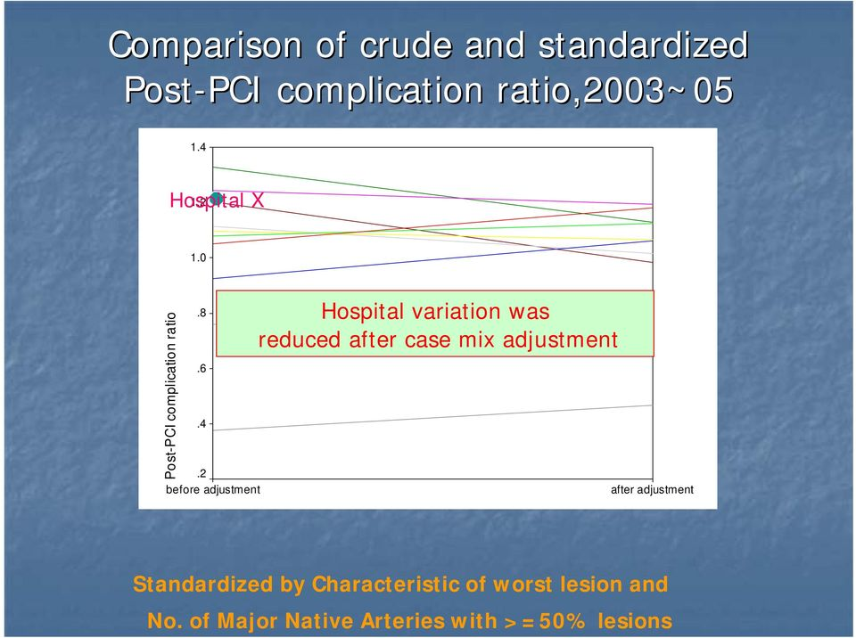variation was reduced after case mix adjustment after adjustment Standardized