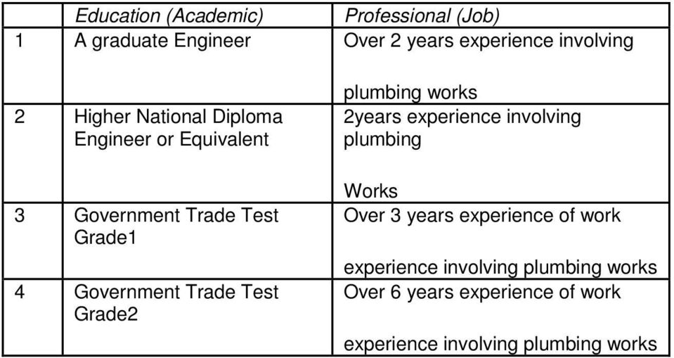 Test Grade2 plumbing works 2years experience involving plumbing Works Over 3 years experience of