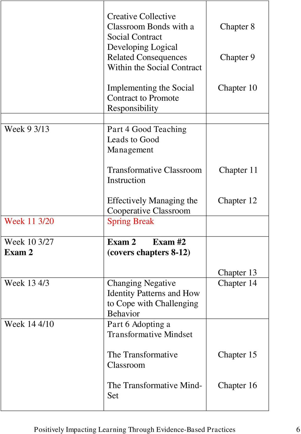 Managing the Cooperative Classroom Spring Break Exam 2 Exam #2 (covers chapters 8-12) Changing Negative Identity Patterns and How to Cope with Challenging Behavior Part 6 Adopting a