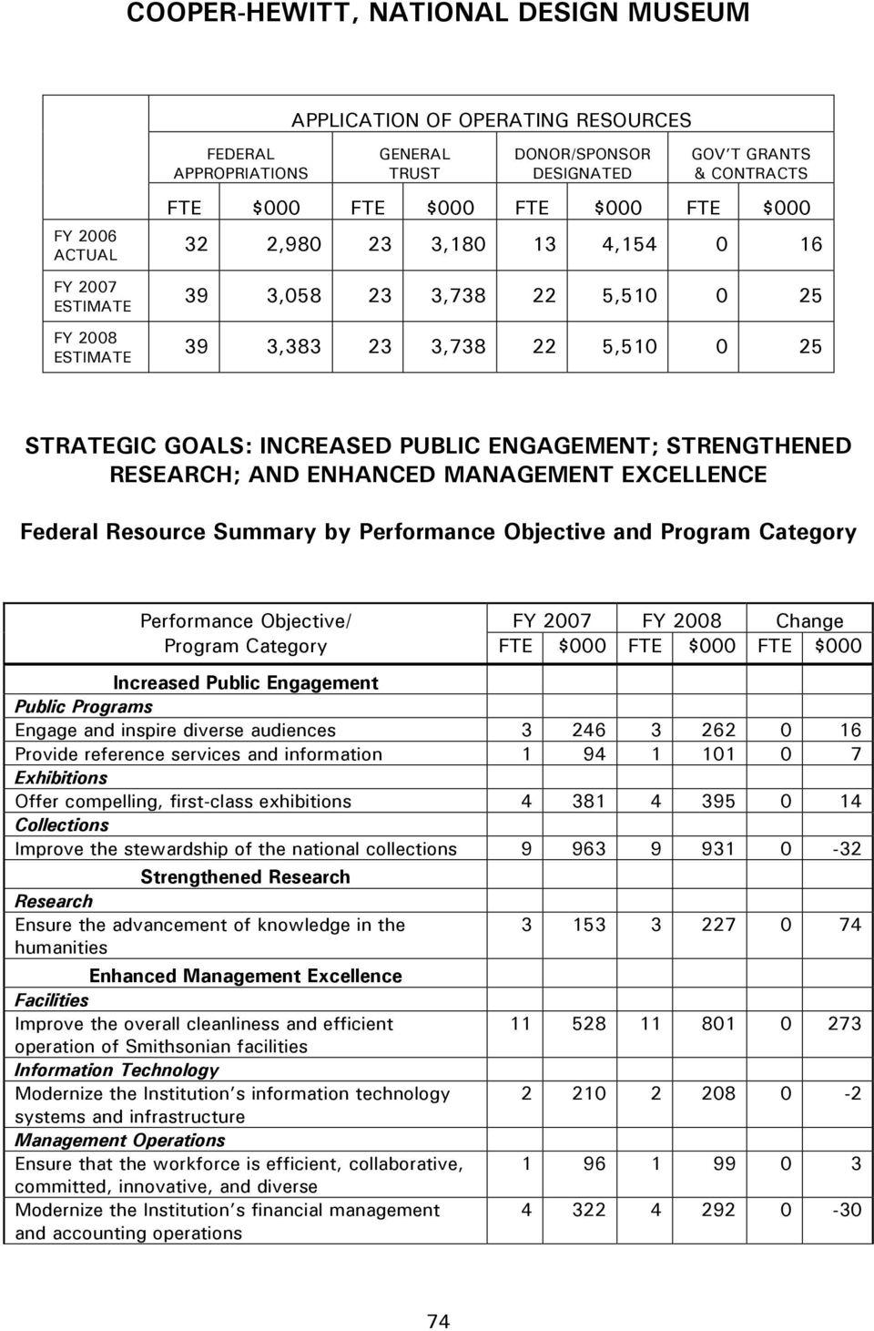 STRENGTHENED RESEARCH; AND ENHANCED MANAGEMENT EXCELLENCE Federal Resource Summary by Performance Objective and Program Category Performance Objective/ FY 2007 FY 2008 Change Program Category FTE