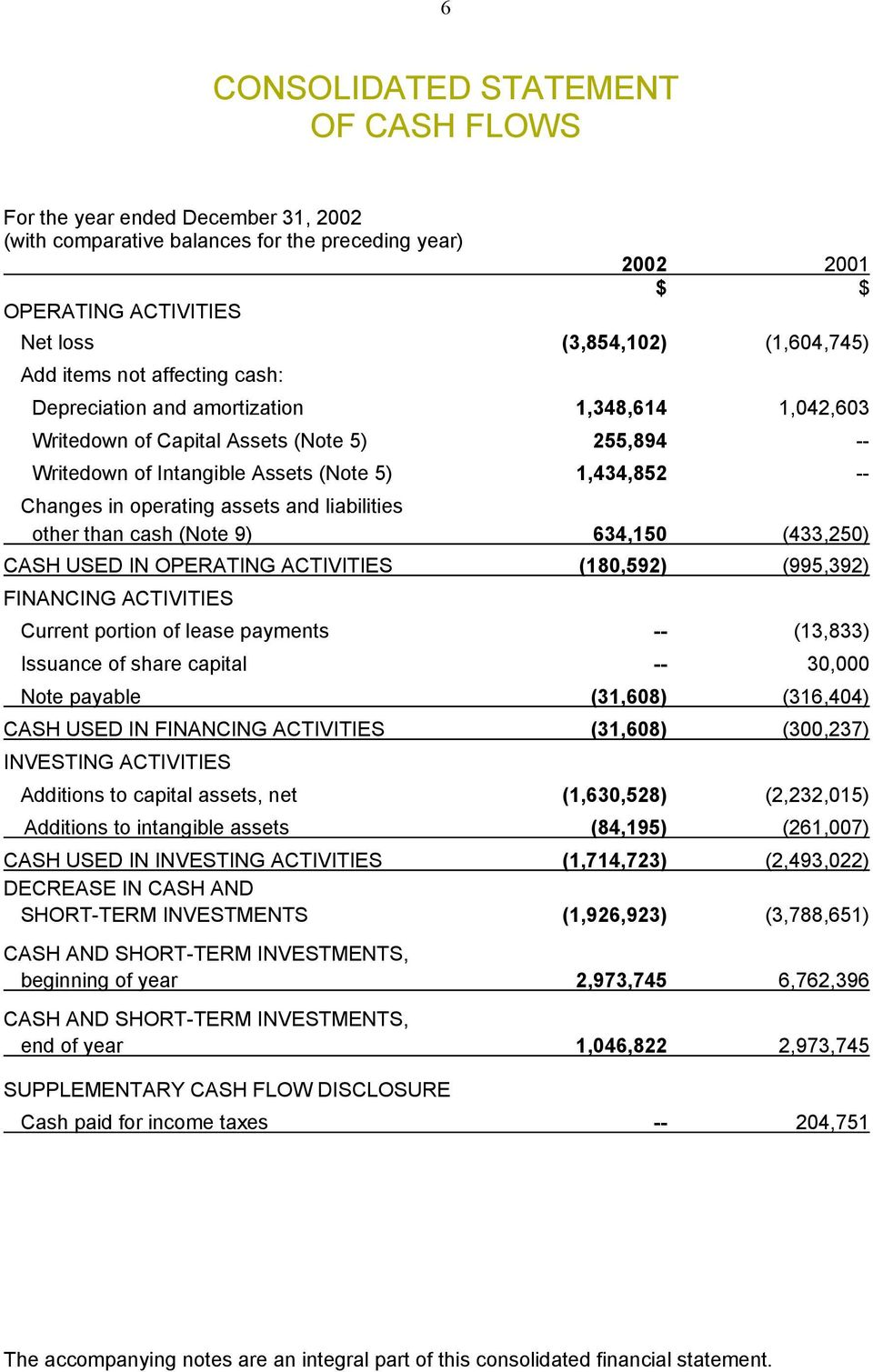 assets and liabilities other than cash (Note 9) 634,150 (433,250) CASH USED IN OPERATING ACTIVITIES (180,592) (995,392) FINANCING ACTIVITIES Current portion of lease payments -- (13,833) Issuance of