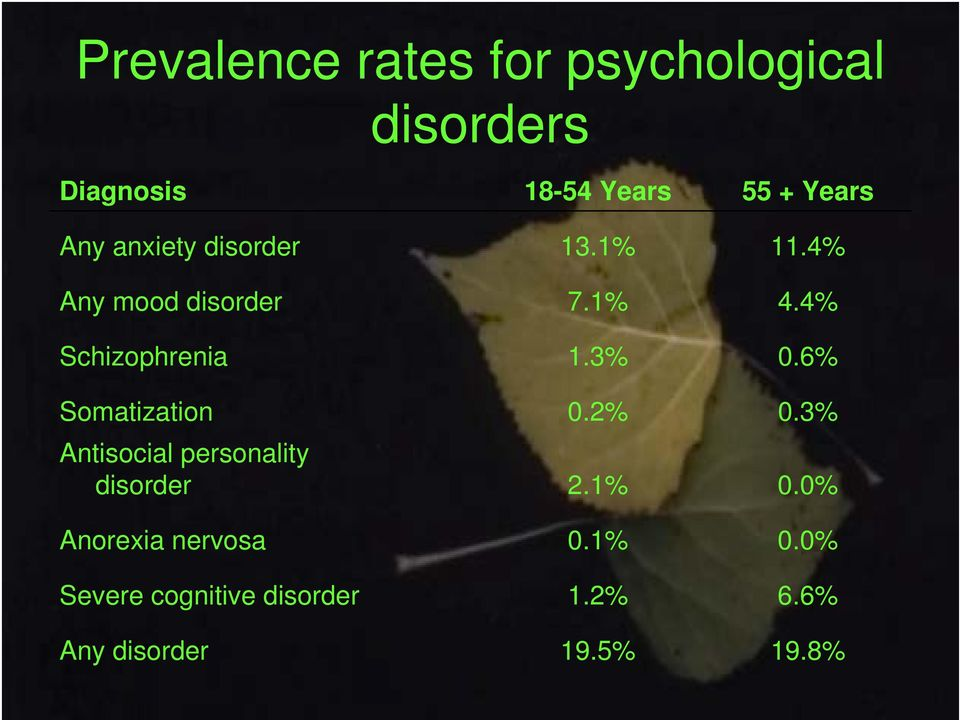 Anorexia nervosa Severe cognitive disorder Any disorder 18-54 Years 13.1% 7.