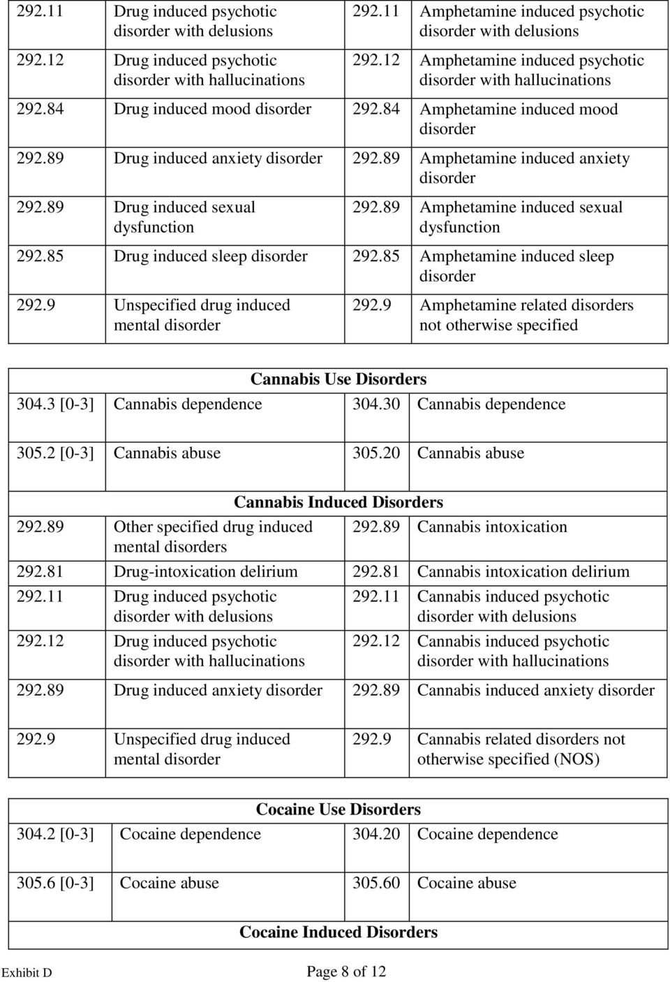 9 Amphetamine related s not otherwise specified Cannabis Use Disorders 304.3 [0-3] Cannabis dependence 304.30 Cannabis dependence 305.2 [0-3] Cannabis abuse 305.