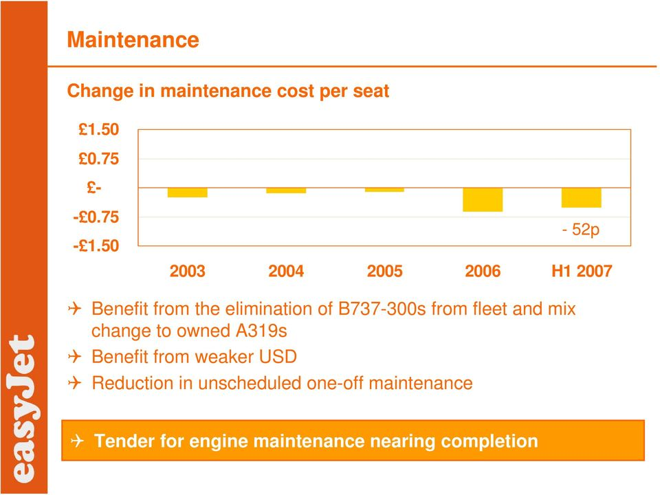 from fleet and mix change to owned A319s Benefit from weaker USD Reduction