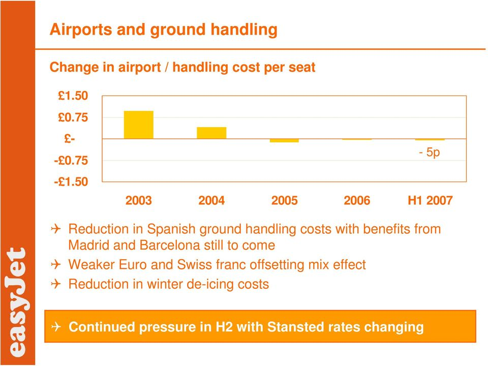 50 2003 2004 2005 2006 H1 2007 Reduction in Spanish ground handling costs with benefits