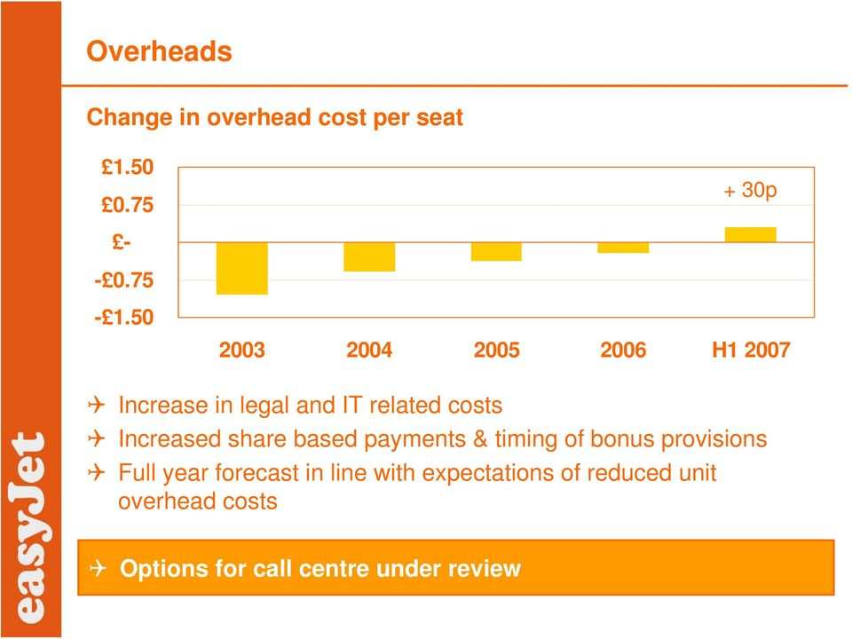 Increased share based payments & timing of bonus provisions Full year forecast