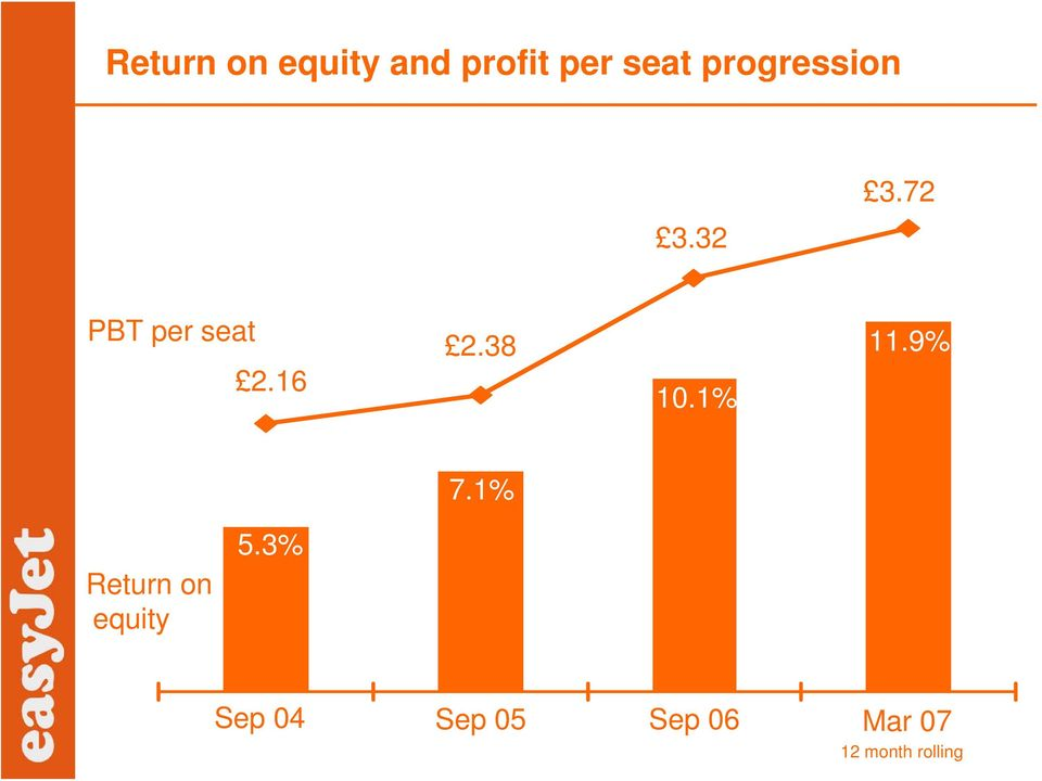 9% 3 3 8% 2 6% 7.1% 2 Return 4% on equity 2% 5.