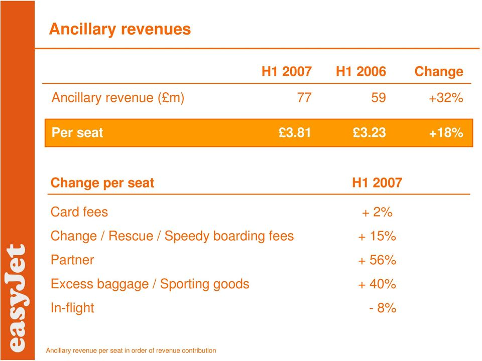 23 +18% Change per seat H1 2007 Card fees + 2% Change / Rescue / Speedy