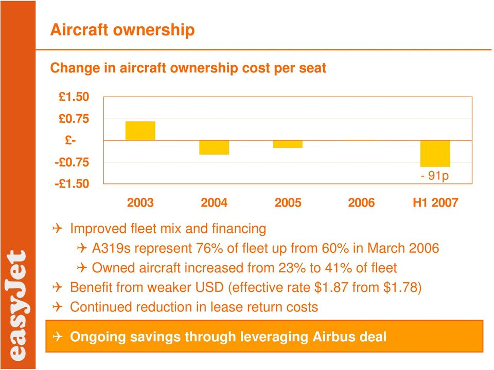 from 60% in March 2006 Owned aircraft increased from 23% to 41% of fleet Benefit from weaker USD