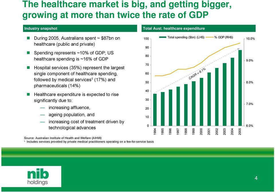 represent the largest single component of healthcare spending, followed by medical services 1 (17%) and pharmaceuticals (14%) Healthcare expenditure is expected to rise significantly due to: