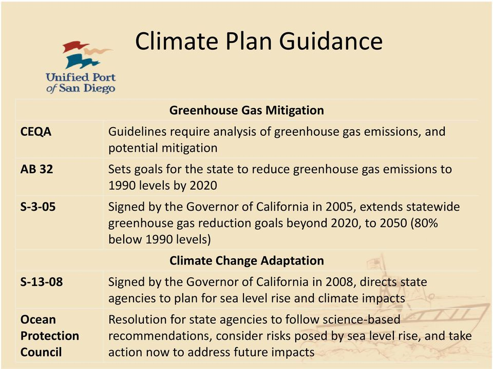 reduction goals beyond 2020, to 2050 (80% below 1990 levels) Climate Change Adaptation Signed by the Governor of California in 2008, directs state agencies to plan for sea
