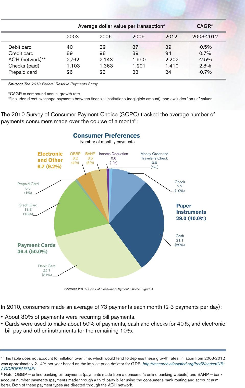 7% Source: The 2013 Federal Reserve Payments Study *CAGR = compound annual growth rate **Includes direct exchange payments between financial institutions (negligible amount), and excludes on-us