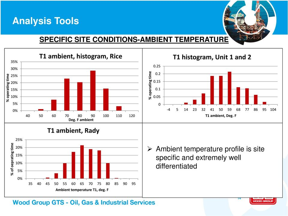 F ambient T1 ambient, Rady 35 40 45 50 55 60 65 70 75 80 85 90 95 Ambient temperature T1, deg. F % operating time 0.25 0.2 0.