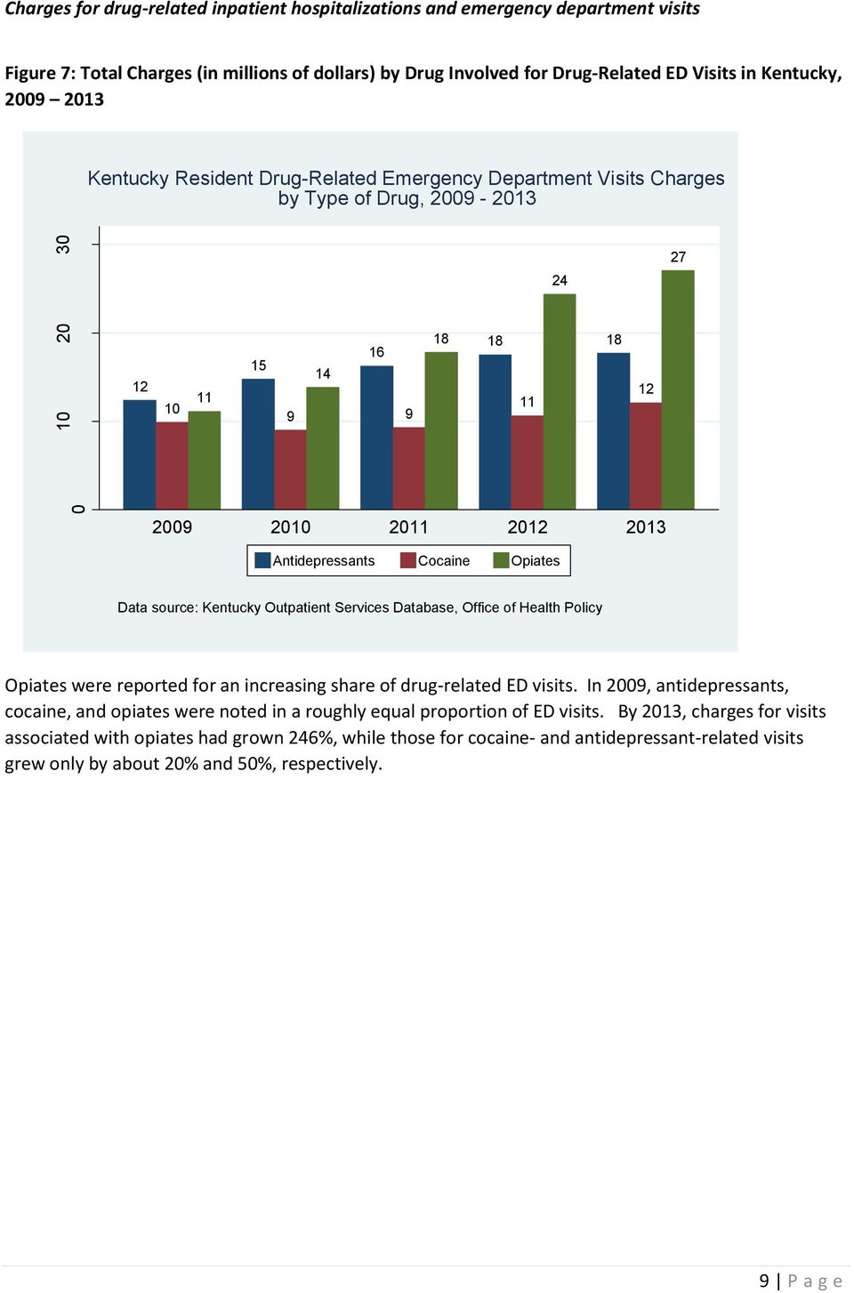 of Health Policy Opiates were reported for an increasing share of drug-related ED visits.