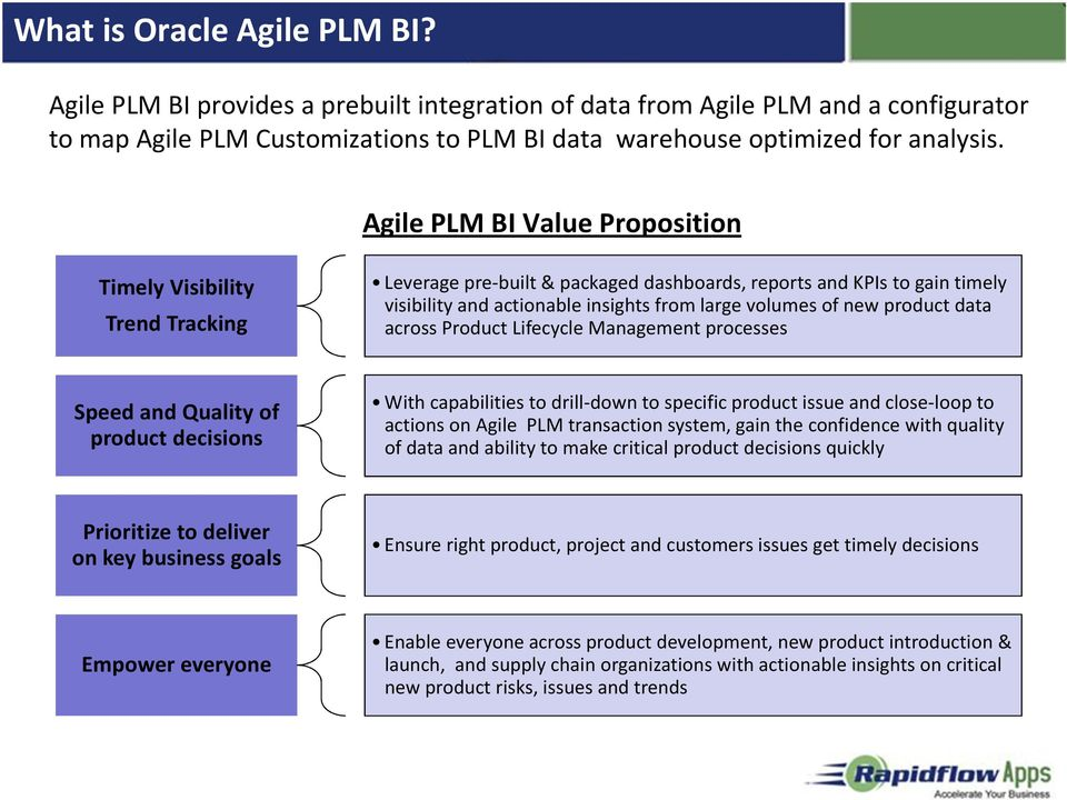 product data across Product Lifecycle Management processes Speed and Quality of product decisions With capabilities to drill-down to specific product issue and close-loop to actions on Agile PLM