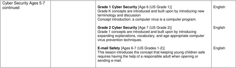Grade 2 Cyber Security [Age 7 (US Grade 2)] Grade 1 concepts are introduced and built upon by introducing expanding explanations, vocabulary, and age