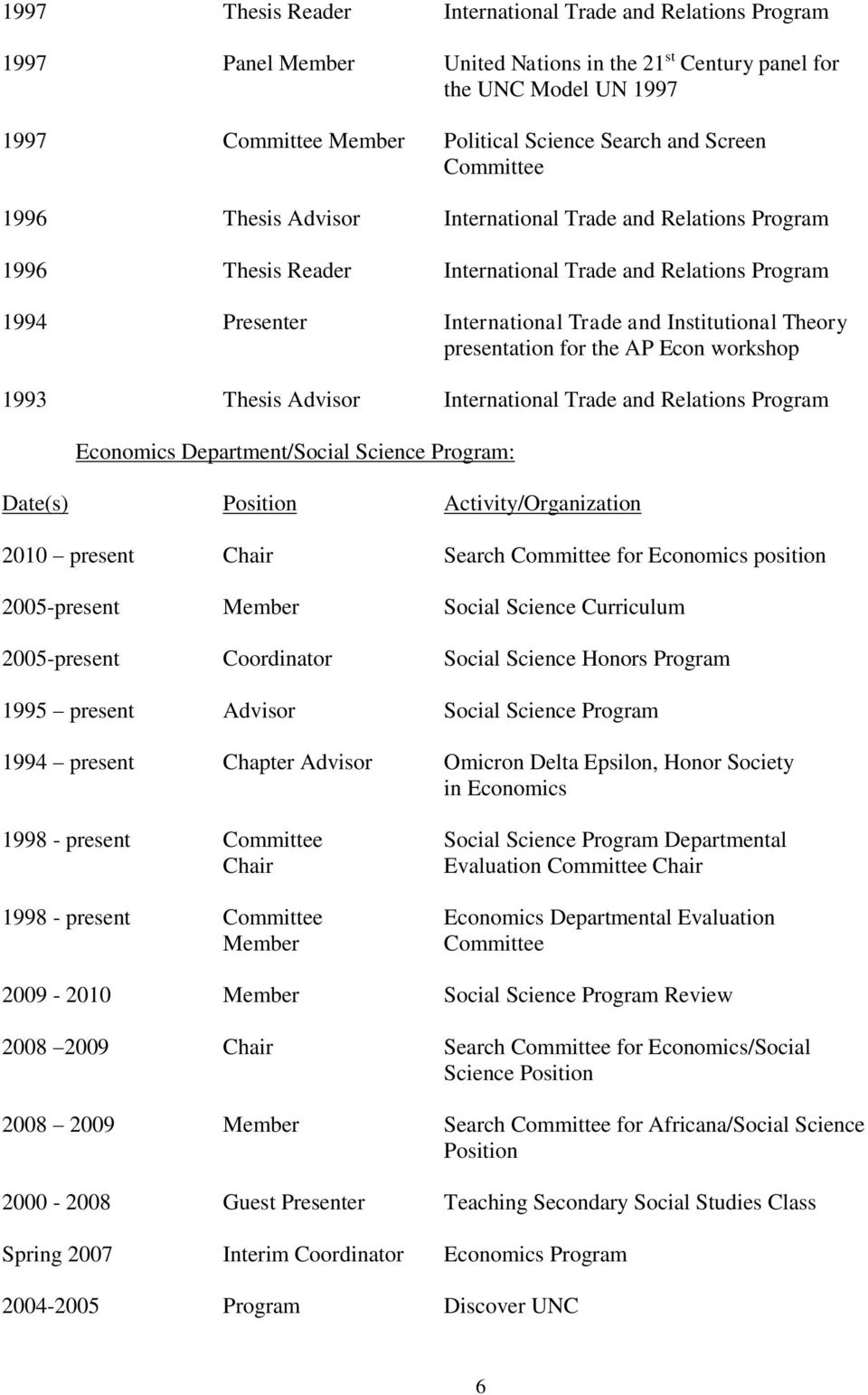presentation for the AP Econ workshop 1993 Thesis Advisor International Trade and Relations Program Economics Department/Social Science Program: Date(s) Position Activity/Organization 2010 present
