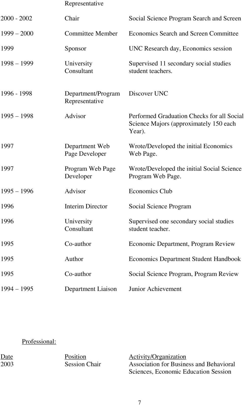 1996-1998 Department/Program Discover Representative 1995 1998 Advisor Performed Graduation Checks for all Social Science Majors (approximately 150 each Year).
