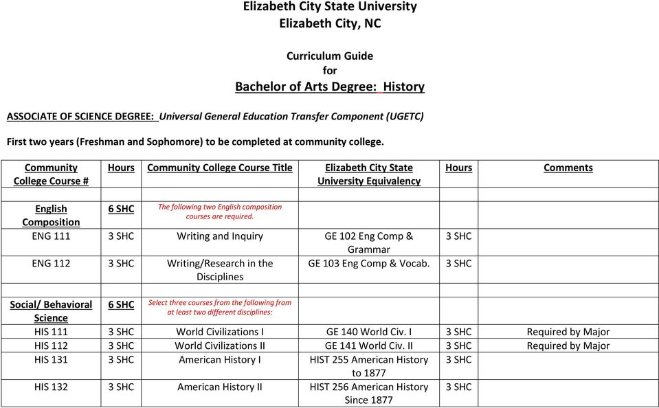 Community College Course # Community College Course Title Elizabeth City State University Equivalency Comments English 6 The following two English composition courses are required.