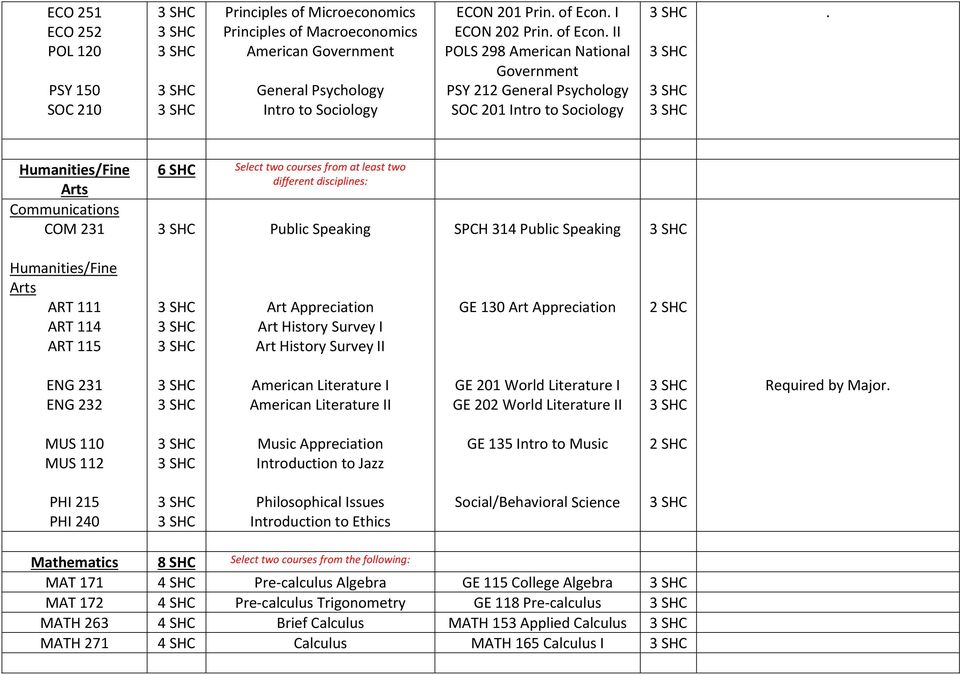 Humanities/Fine Arts Communications COM 231 6 Select two courses from at least two different disciplines: Public Speaking SPCH 314 Public Speaking Humanities/Fine Arts ART 111 ART 114 ART 115 Art