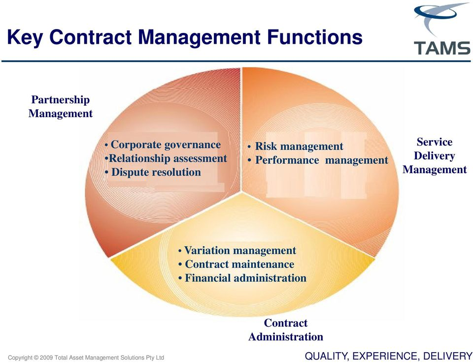 Performance management Service Delivery Management Variation