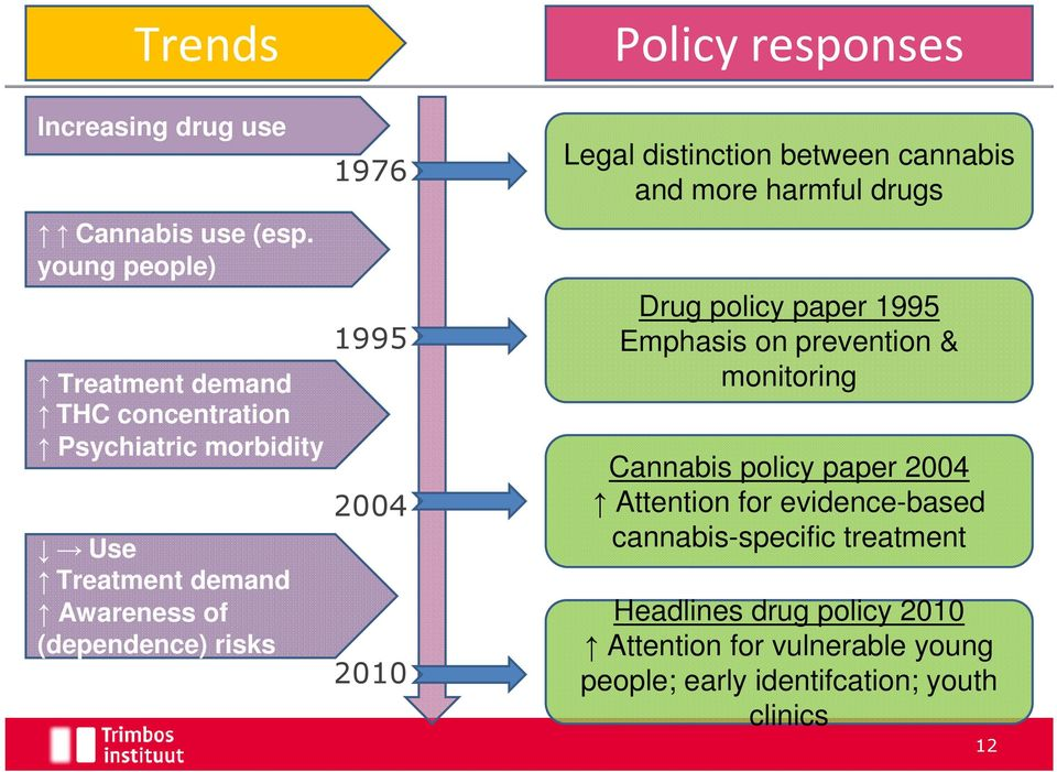 1976 1995 2004 2010 Legal distinction between cannabis and more harmful drugs Drug policy paper 1995 Emphasis on prevention &