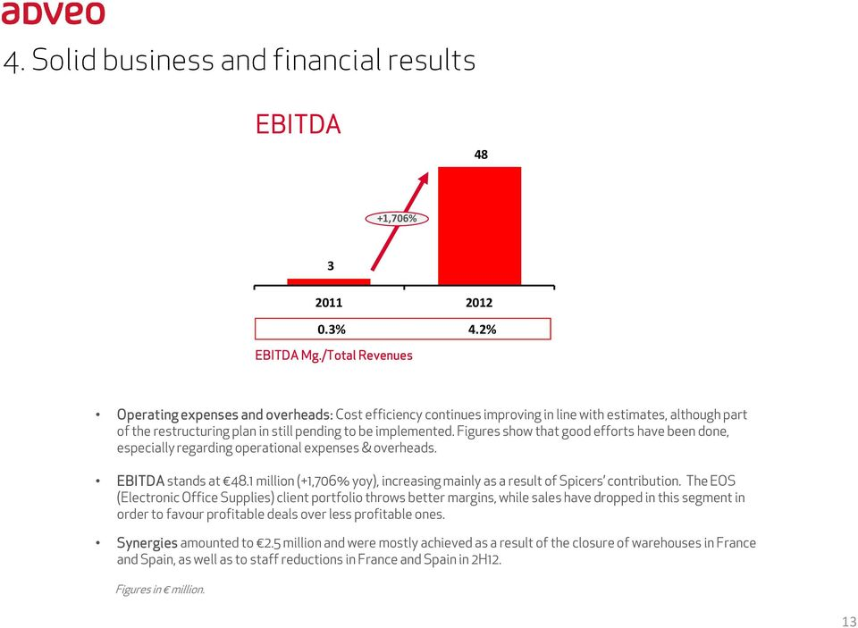 Figures show that good efforts have been done, especially regarding operational expenses & overheads. EBITDA stands at 48.