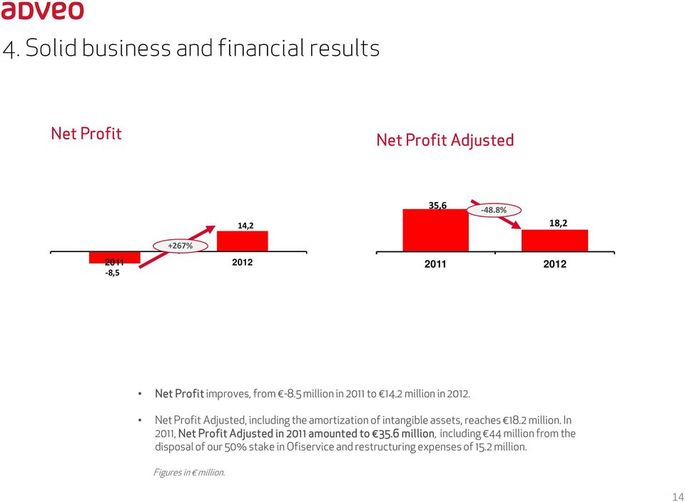 Net Profit Adjusted, including the amortization of intangible assets, reaches 18.2 million.