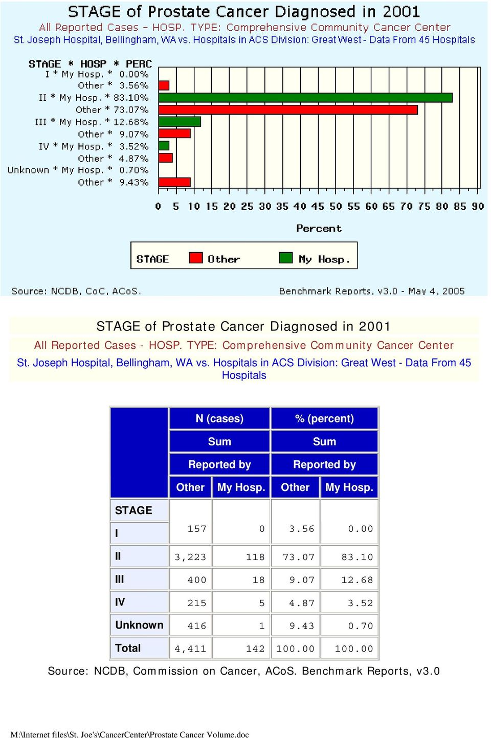 Hospitals in ACS Division: Great West - Data From 45 Hospitals N (cases) % (percent) Other My Hosp. Other My Hosp. STAGE I 157 0 3.