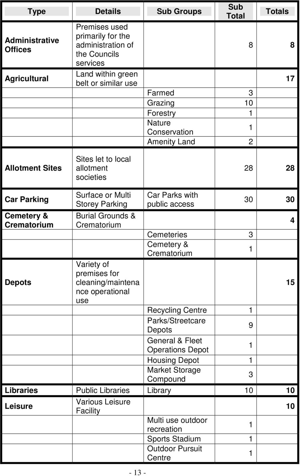 Grounds & Crematorium Car Parks with public access 30 30 Cemeteries 3 Cemetery & Crematorium 1 Depots Variety of premises for cleaning/maintena nce operational use 15 Recycling Centre 1
