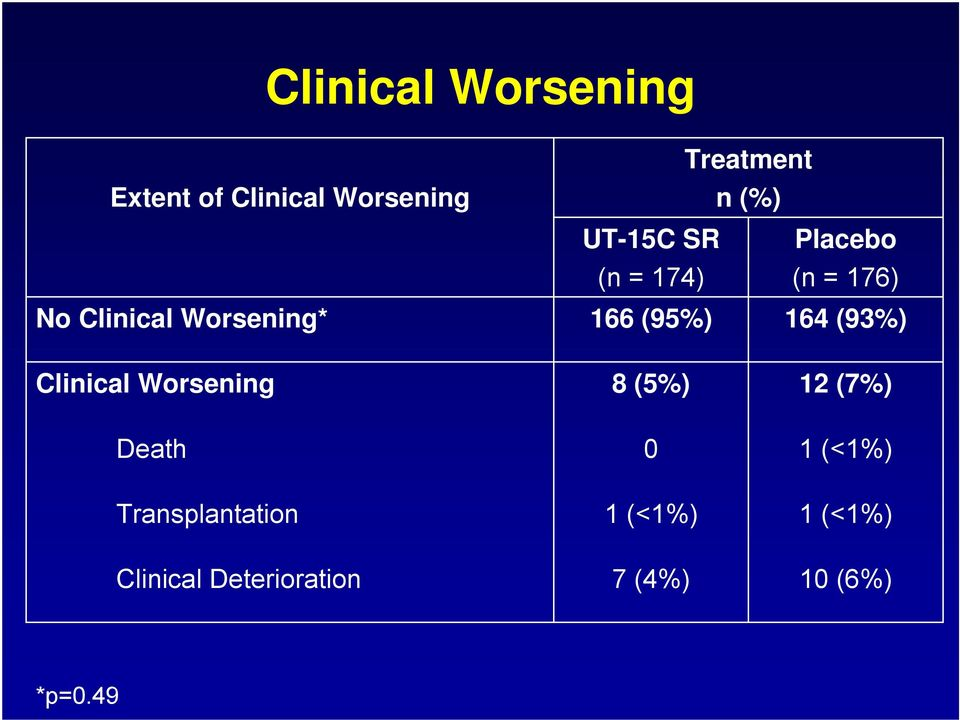166 (95%) 164 (93%) Clinical Worsening 8 (5%) 12 (7%) Death 0 1