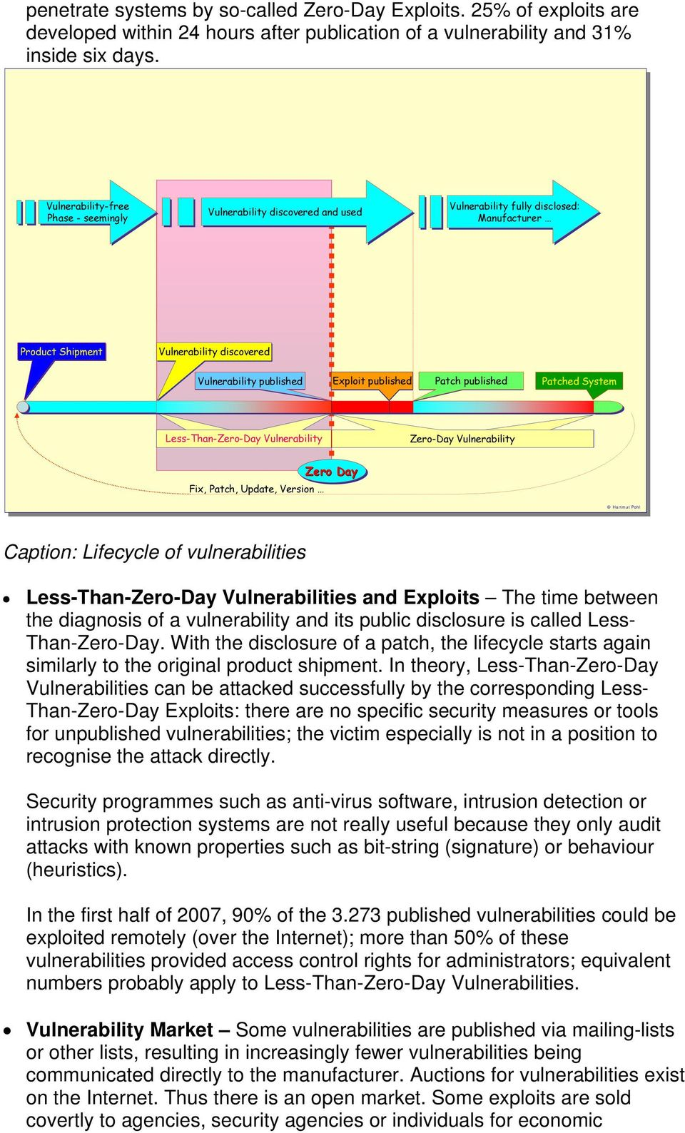 Patch published Patched System Less-Than-Zero-Day Vulnerability Zero-Day Vulnerability Fix, Patch, Update, Version Zero Day Hartmut Pohl Caption: Lifecycle of vulnerabilities Less-Than-Zero-Day