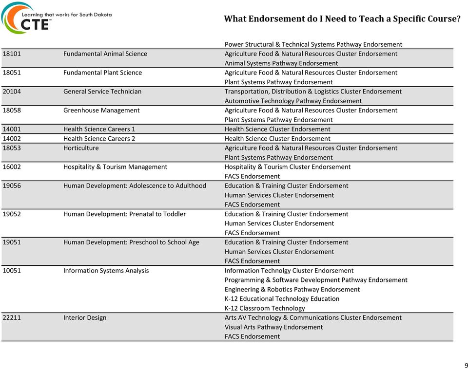 Automotive Technology Pathway Endorsement 18058 Greenhouse Management Agriculture Food & Natural Resources Cluster Endorsement Plant Systems Pathway Endorsement 14001 Health Science Careers 1 Health
