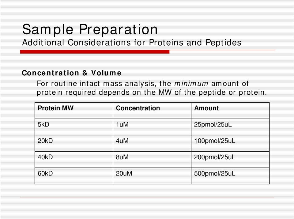 protein required depends on the MW of the peptide or protein.