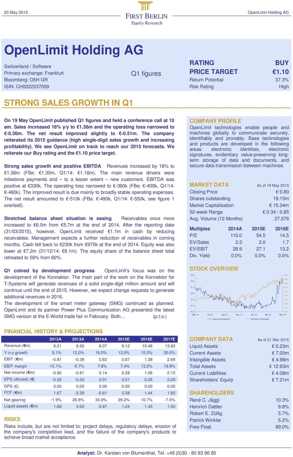 +49 (0)30-80 93 96 85 20 O pe UY On 19 May OpenLimit published Q1 figures and held a conference call at 10 am. Sales increased 18% y/y to 1.36m and the operating loss narrowed to -0.36m. The net result improved slightly to -0.