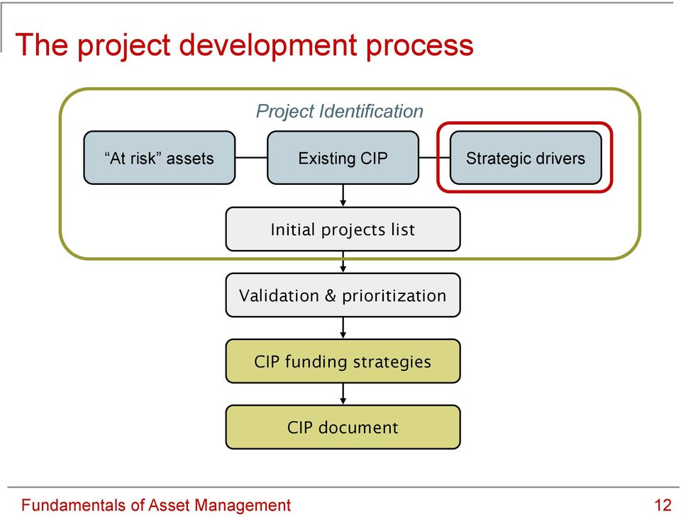 projects list Validation & prioritization CIP funding