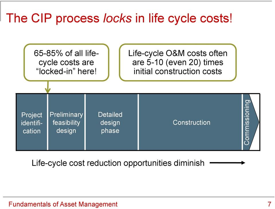 Life-cycle O&M costs often are 5-10 (even 20) times initial construction costs Project