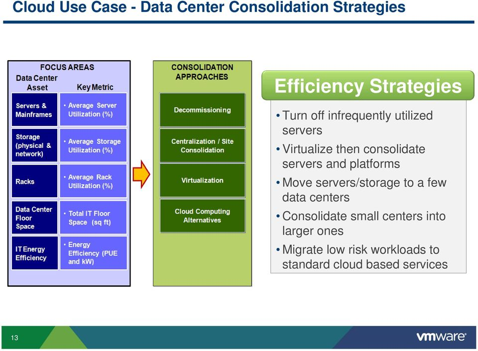 platforms Move servers/storage to a few data centers Consolidate small centers