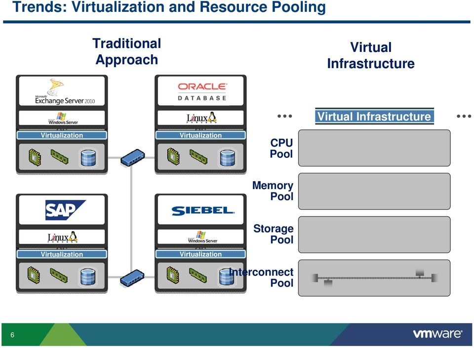System OS Virtualization CPU Pool Virtual Infrastructure SAP ERP Operating System OS